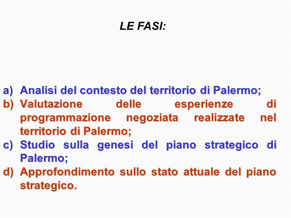 a)Analisi del contesto del territorio di Palermo; b)Valutazione delle esperienze di programmazione negoziata realizzate nel territorio di Palermo; c)Studio sulla genesi del piano strategico di Palermo; d)Approfondimento sullo stato attuale del piano strategico.