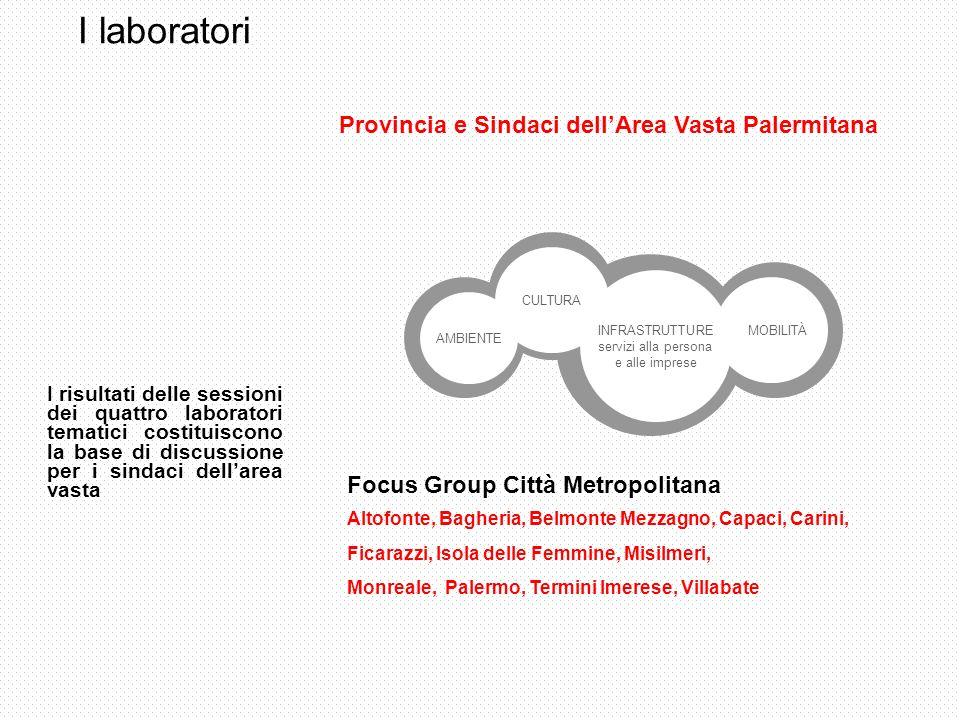 I laboratori Provincia e Sindaci dellArea Vasta Palermitana Focus Group Città Metropolitana Altofonte, Bagheria, Belmonte Mezzagno, Capaci, Carini, Ficarazzi, Isola delle Femmine, Misilmeri, Monreale, Palermo, Termini Imerese, Villabate CULTURA MOBILITÀ AMBIENTE INFRASTRUTTURE servizi alla persona e alle imprese I risultati delle sessioni dei quattro laboratori tematici costituiscono la base di discussione per i sindaci dellarea vasta