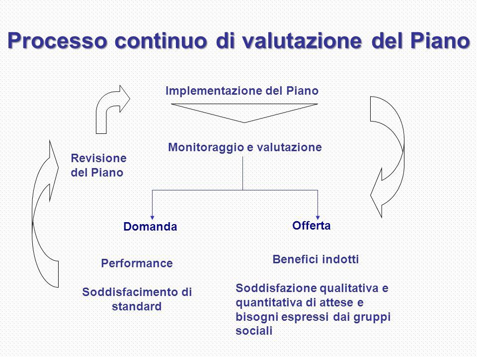 Processo continuo di valutazione del Piano Monitoraggio e valutazione Performance Soddisfacimento di standard Benefici indotti Soddisfazione qualitativa e quantitativa di attese e bisogni espressi dai gruppi sociali Implementazione del Piano Revisione del Piano Domanda Offerta