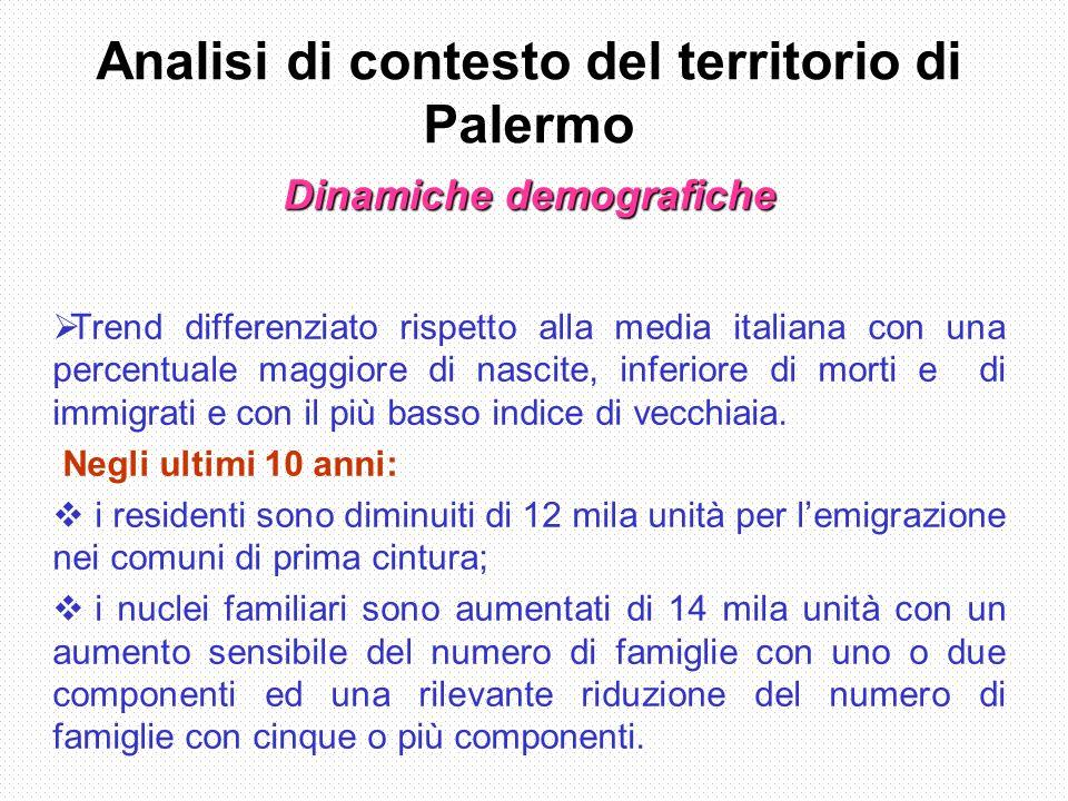 Analisi di contesto del territorio di Palermo Dinamiche demografiche Trend differenziato rispetto alla media italiana con una percentuale maggiore di nascite, inferiore di morti e di immigrati e con il più basso indice di vecchiaia.