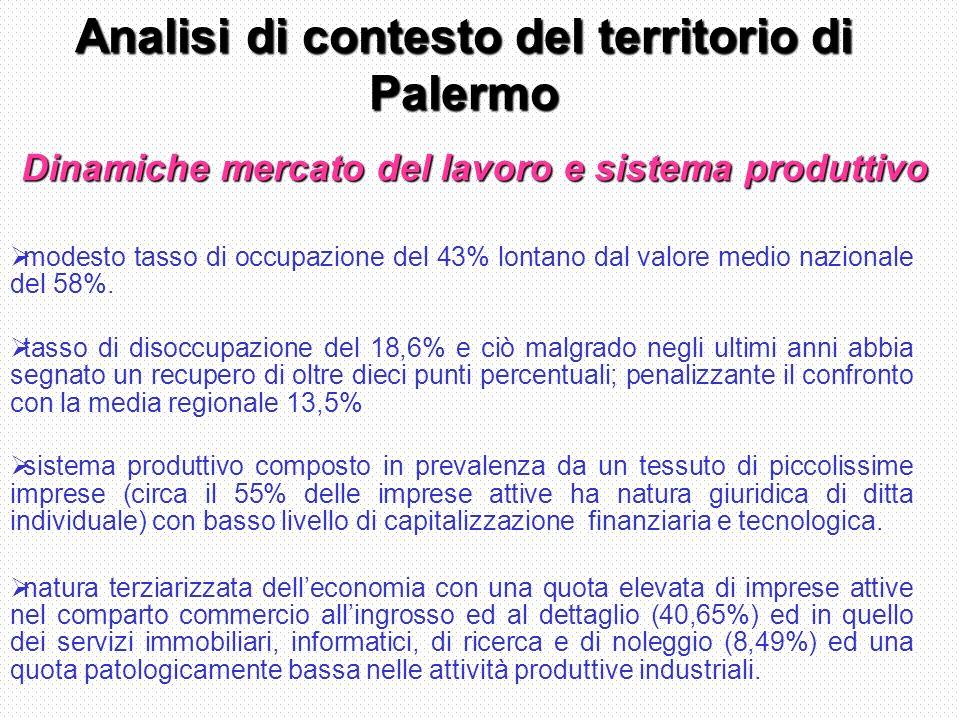 Analisi di contesto del territorio di Palermo modesto tasso di occupazione del 43% lontano dal valore medio nazionale del 58%.