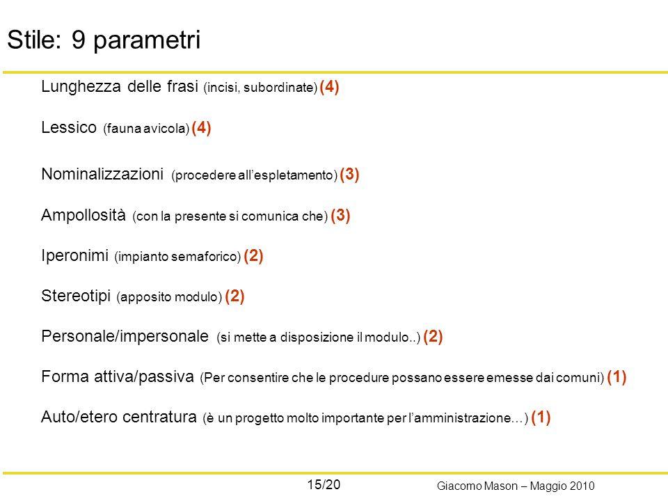 15/20 Giacomo Mason – Maggio 2010 Stile: 9 parametri Lunghezza delle frasi (incisi, subordinate) (4) Lessico (fauna avicola) (4) Nominalizzazioni (procedere allespletamento) (3) Ampollosità (con la presente si comunica che) (3) Iperonimi (impianto semaforico) (2) Stereotipi (apposito modulo) (2) Personale/impersonale (si mette a disposizione il modulo..) (2) Forma attiva/passiva (Per consentire che le procedure possano essere emesse dai comuni) (1) Auto/etero centratura (è un progetto molto importante per lamministrazione…) (1)