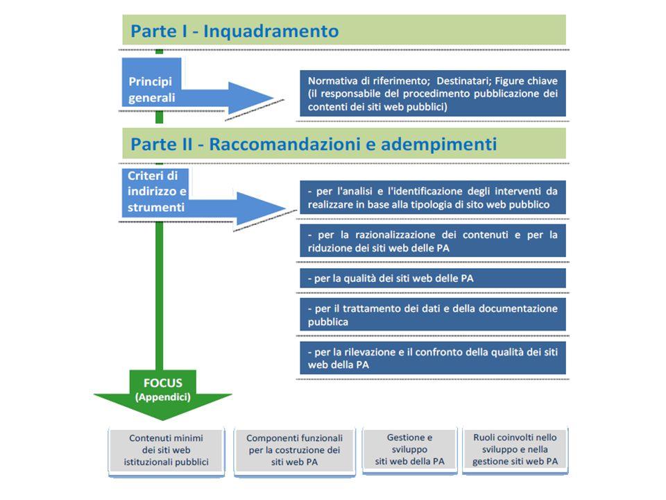 I Webinar di Formez PA – Linee guida per i siti web della PA Struttura delle Linee guida