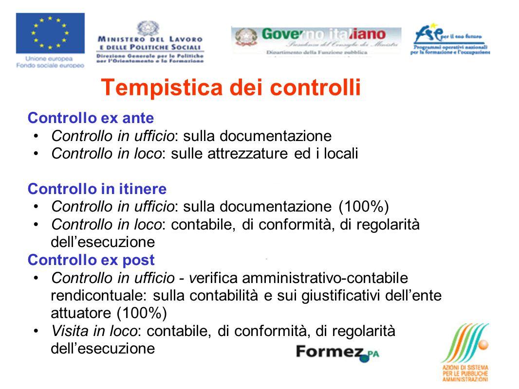 Tempistica dei controlli Controllo ex ante Controllo in ufficio: sulla documentazione Controllo in loco: sulle attrezzature ed i locali Controllo in i