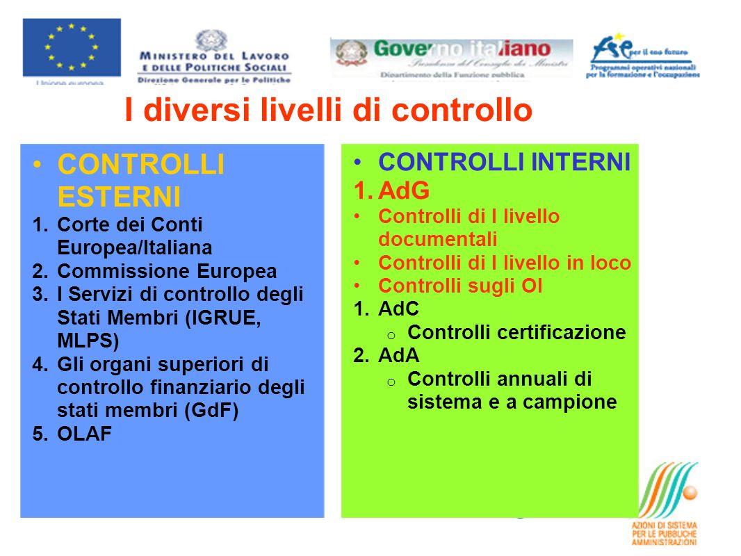 CONTROLLI ESTERNI 1.Corte dei Conti Europea/Italiana 2.Commissione Europea 3.I Servizi di controllo degli Stati Membri (IGRUE, MLPS) 4.Gli organi supe
