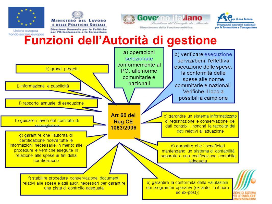 Art 60 del Reg CE 1083/2006 a) operazioni selezionate conformemente al PO, alle norme comunitarie e nazionali b) verificare esecuzione servizi/beni, l