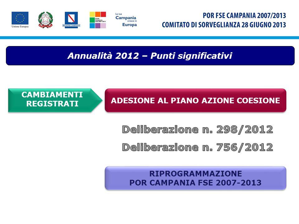 Annualità 2012 – Punti significativi CAMBIAMENTI REGISTRATI ADESIONE AL PIANO AZIONE COESIONE RIPROGRAMMAZIONE POR CAMPANIA FSE 2007-2013 RIPROGRAMMAZ