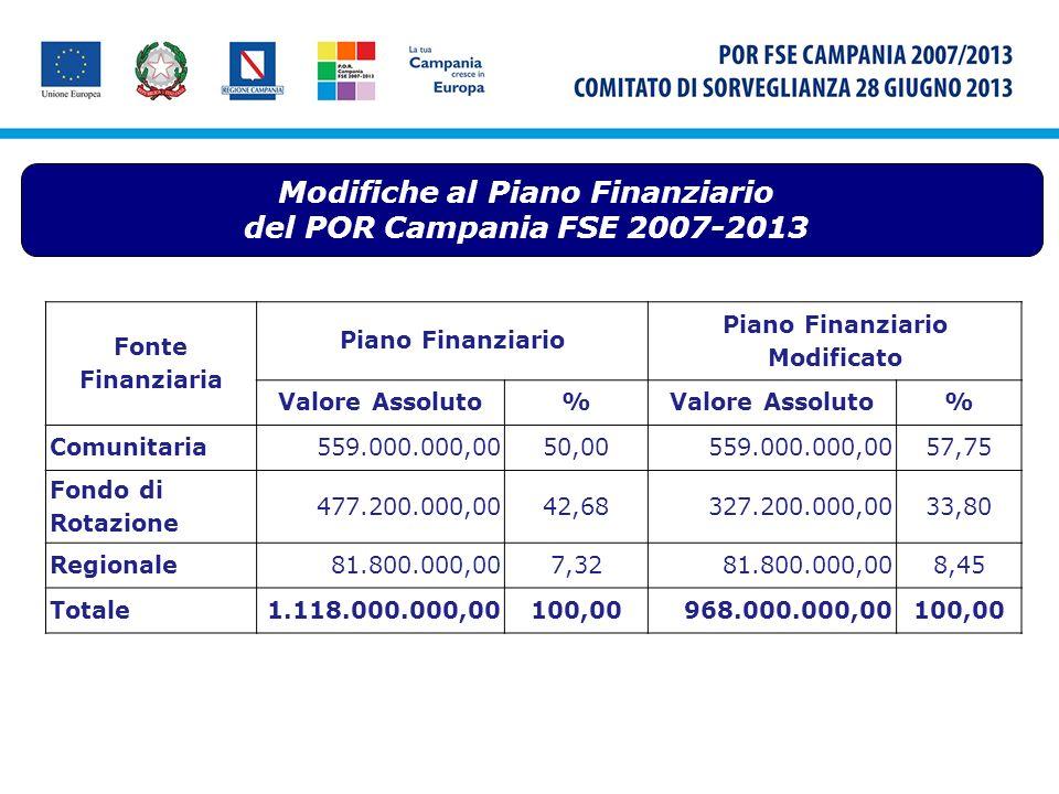 Modifiche al Piano Finanziario del POR Campania FSE 2007-2013 Fonte Finanziaria Piano Finanziario Modificato Valore Assoluto% % Comunitaria559.000.000