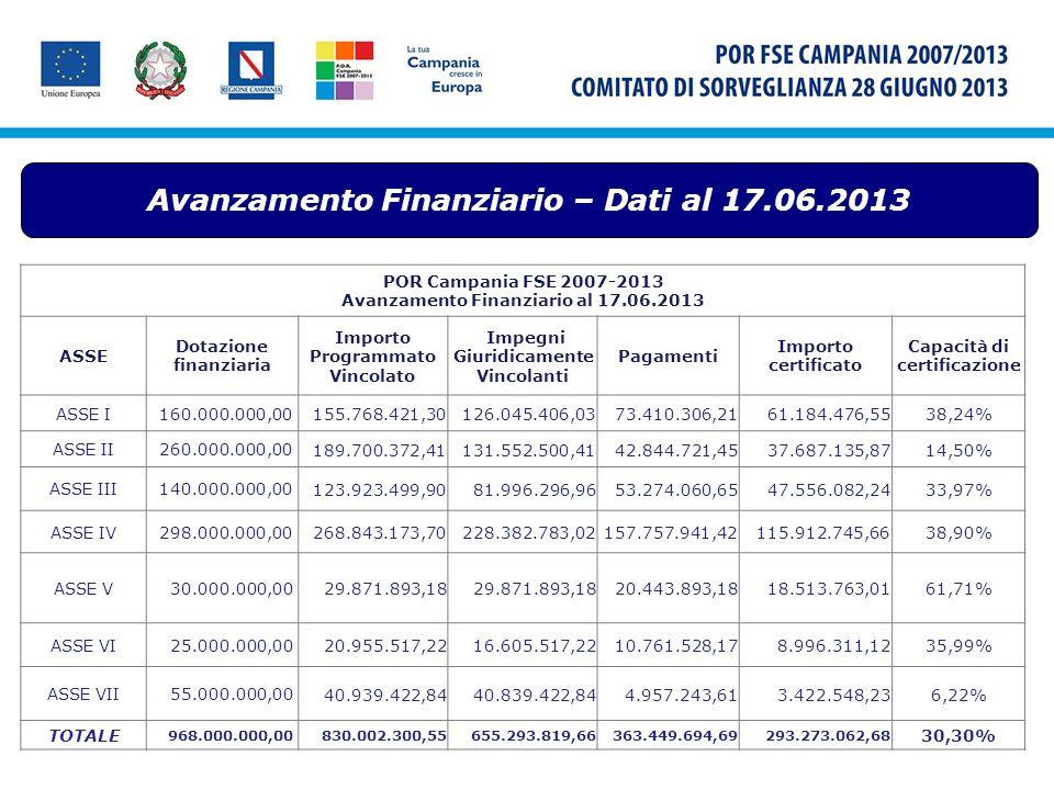 Avanzamento Finanziario – Dati al 17.06.2013 POR Campania FSE 2007-2013 Avanzamento Finanziario al 17.06.2013 ASSE Dotazione finanziaria Importo Progr