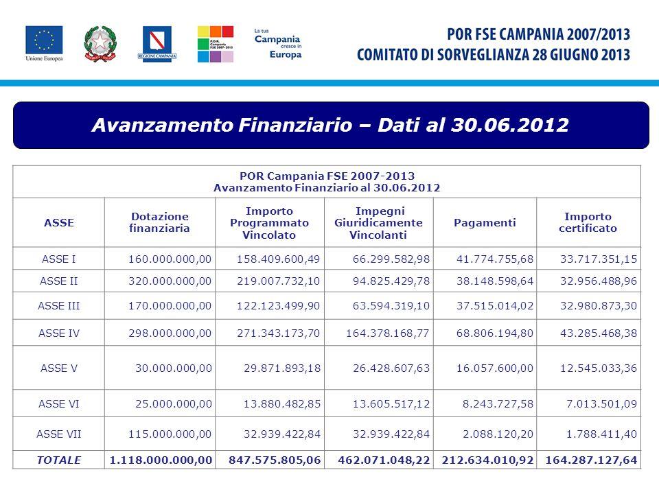 Avanzamento Finanziario – Dati al 30.06.2012 POR Campania FSE 2007-2013 Avanzamento Finanziario al 30.06.2012 ASSE Dotazione finanziaria Importo Progr