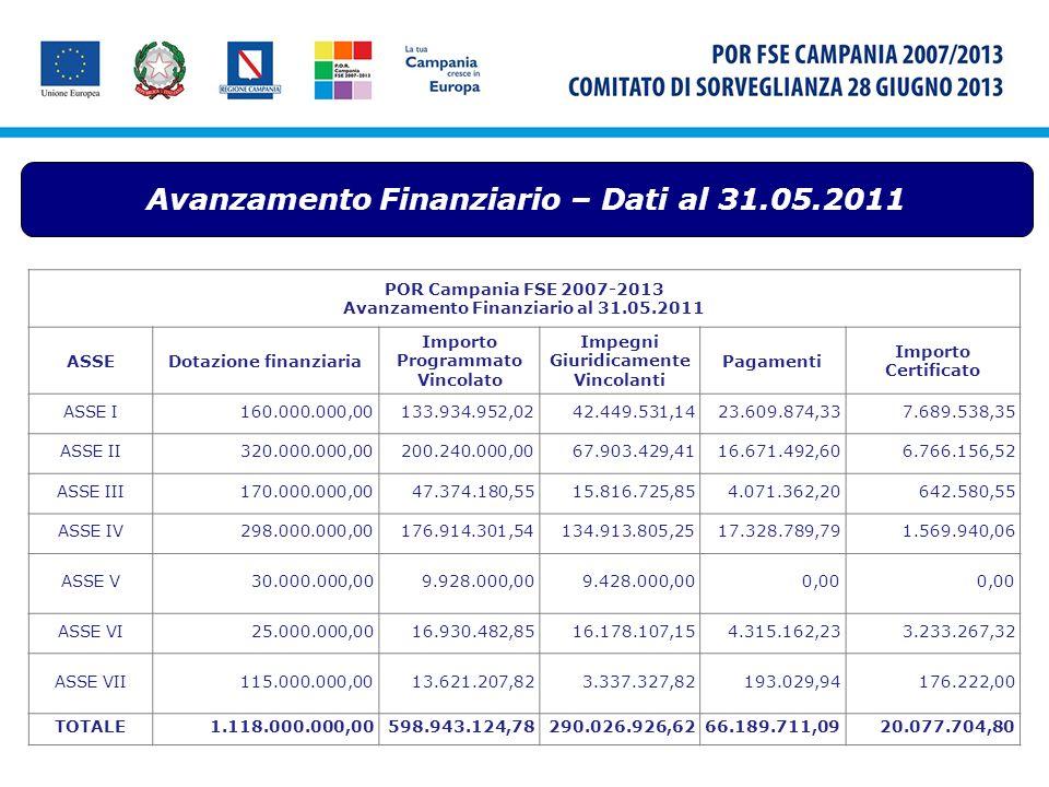 Avanzamento Finanziario – Dati al 31.05.2011 POR Campania FSE 2007-2013 Avanzamento Finanziario al 31.05.2011 ASSEDotazione finanziaria Importo Progra