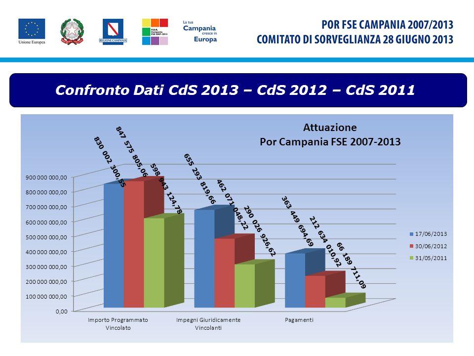 Confronto Dati CdS 2013 – CdS 2012 – CdS 2011