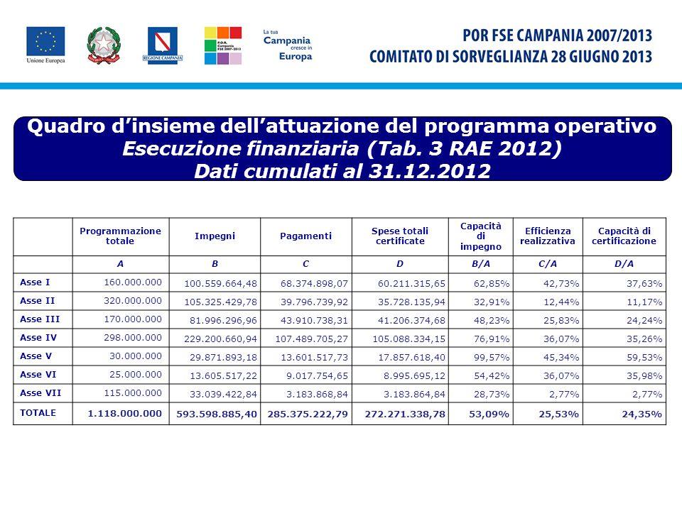 Quadro dinsieme dellattuazione del programma operativo Esecuzione finanziaria (Tab. 3 RAE 2012) Dati cumulati al 31.12.2012 Programmazione totale Impe