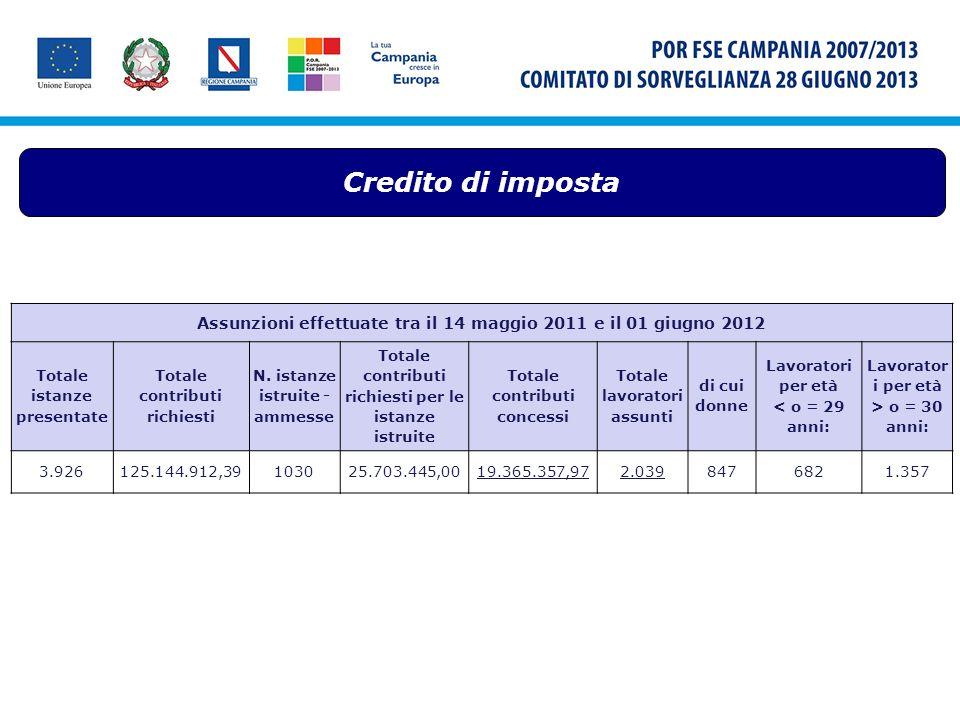 Credito di imposta Assunzioni effettuate tra il 14 maggio 2011 e il 01 giugno 2012 Totale istanze presentate Totale contributi richiesti N. istanze is