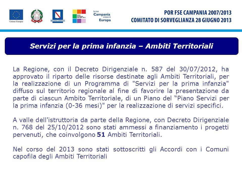 Servizi per la prima infanzia – Ambiti Territoriali La Regione, con il Decreto Dirigenziale n. 587 del 30/07/2012, ha approvato il riparto delle risor