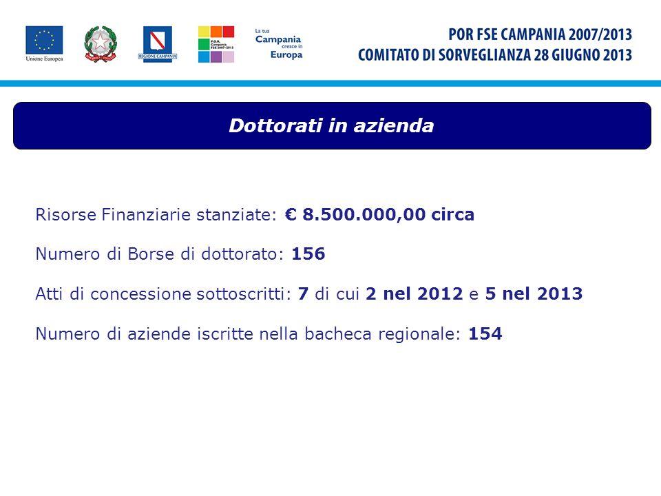 Dottorati in azienda Risorse Finanziarie stanziate: 8.500.000,00 circa Numero di Borse di dottorato: 156 Atti di concessione sottoscritti: 7 di cui 2