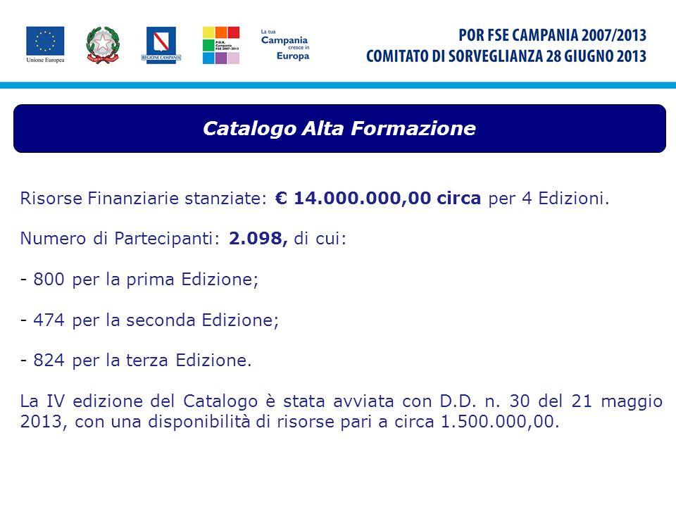 Catalogo Alta Formazione Risorse Finanziarie stanziate: 14.000.000,00 circa per 4 Edizioni. Numero di Partecipanti: 2.098, di cui: - 800 per la prima
