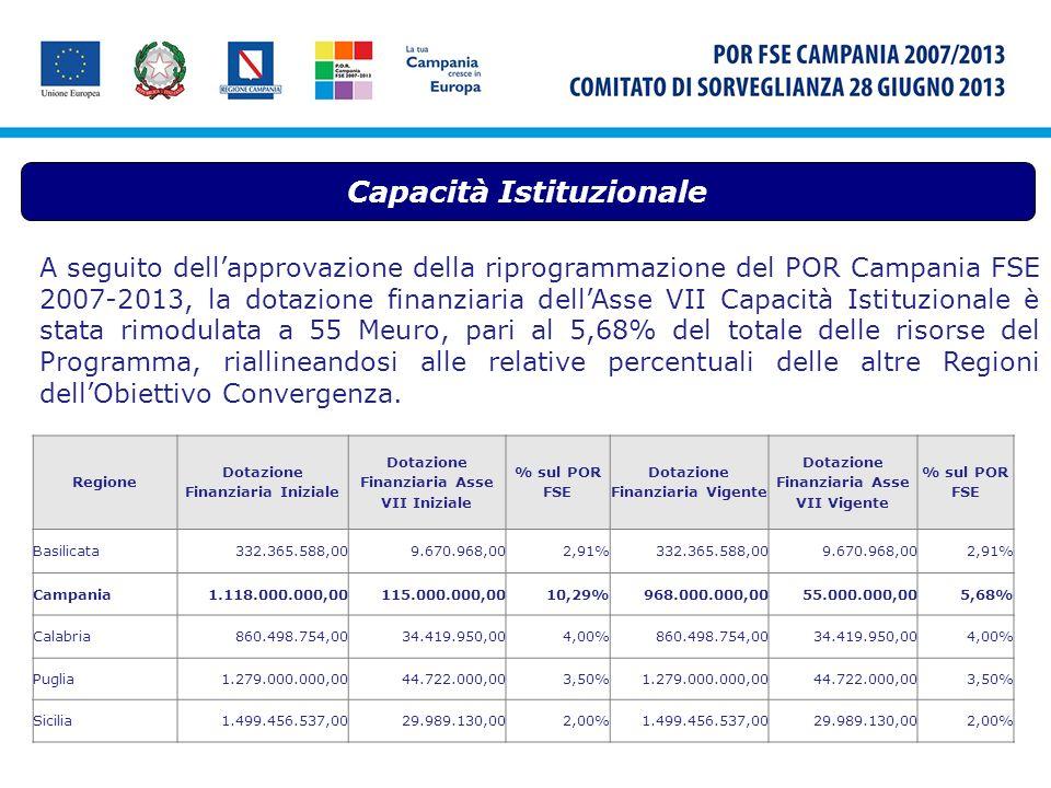 Capacità Istituzionale A seguito dellapprovazione della riprogrammazione del POR Campania FSE 2007-2013, la dotazione finanziaria dellAsse VII Capacit