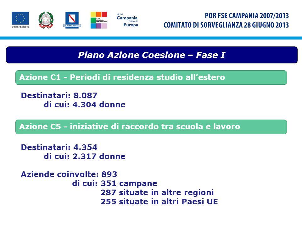 Piano Azione Coesione – Fase I Azione C1 - Periodi di residenza studio allestero Destinatari: 8.087 di cui: 4.304 donne Azione C5 - iniziative di racc