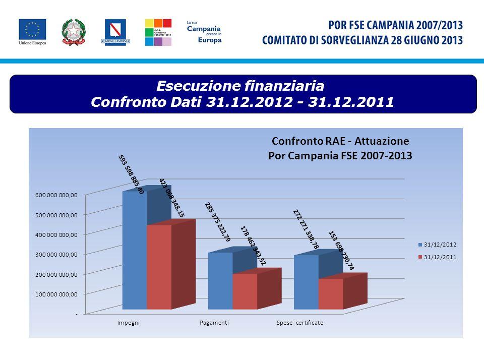 Comitato di Sorveglianza del POR Campania FSE 2007-2013 28 giugno 2013 Stato di avanzamento del Programma Operativo nel 2013