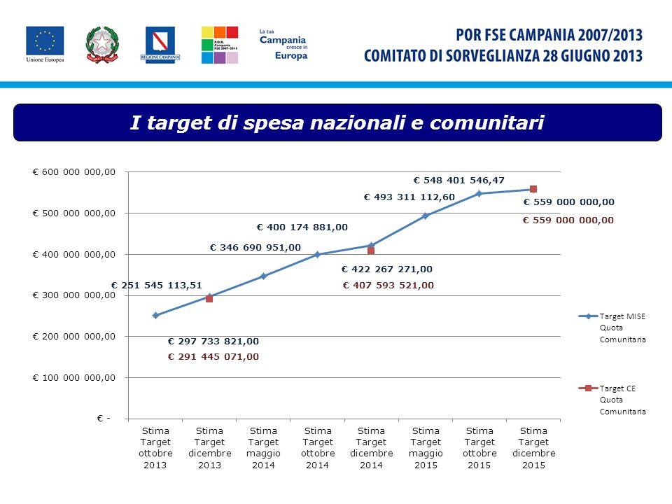 I target di spesa nazionali e comunitari