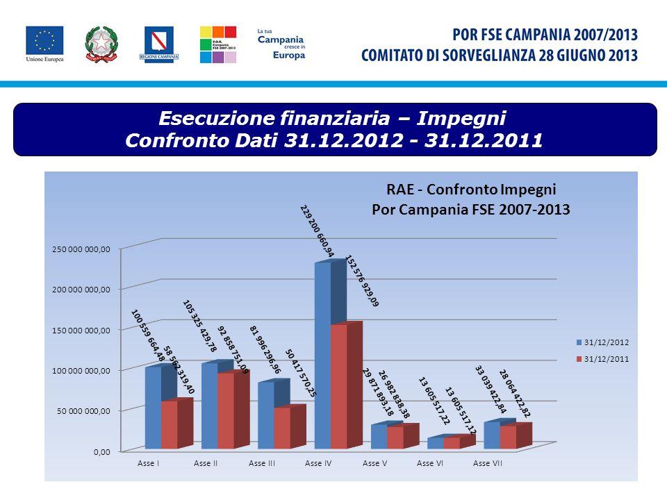 Esecuzione finanziaria – Pagamenti Confronto Dati 31.12.2012 - 31.12.2011