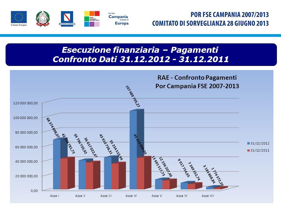 Piano Azione Coesione – Fase II Nel corso del 2012 è stata avviata la seconda fase del Piano di Azione Coesione promuovendo interventi di cura per linfanzia e per gli anziani non autosufficienti, a favore dei giovani, per la competitività e linnovazione delle imprese e delle aree di attrazione culturale.