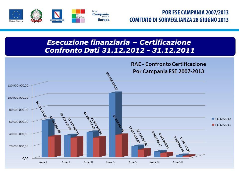 Esecuzione finanziaria – Certificazione Confronto Dati 31.12.2012 - 31.12.2011