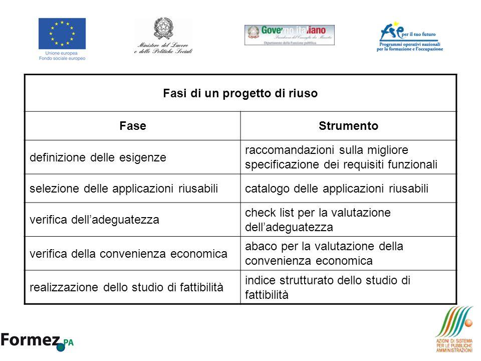 Fasi di un progetto di riuso FaseStrumento definizione delle esigenze raccomandazioni sulla migliore specificazione dei requisiti funzionali selezione