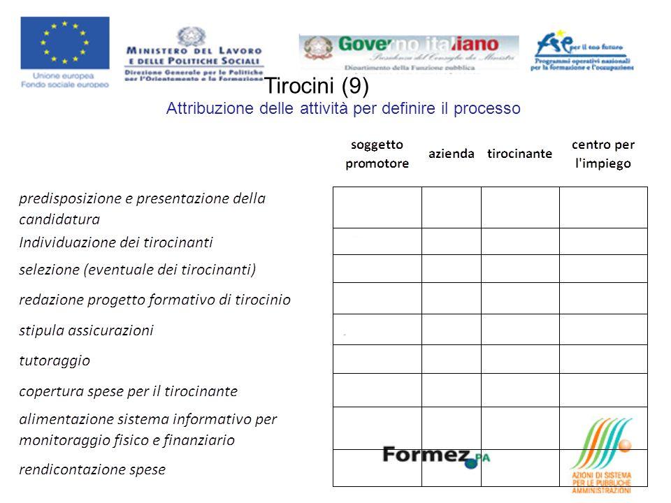 Attribuzione delle attività per definire il processo Tirocini (9)