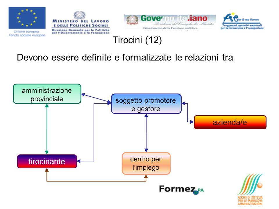 Tirocini (12) Devono essere definite e formalizzate le relazioni tra soggetto promotore e gestore amministrazione provinciale azienda/e centro per limpiego tirocinante