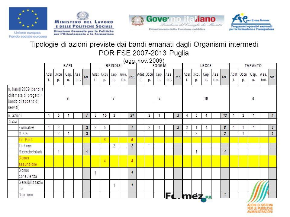 Tipologie di azioni previste dai bandi emanati dagli Organismi intermedi POR FSE 2007-2013 Puglia (agg.