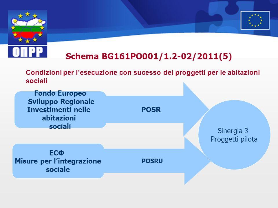 Condizioni per lesecuzione con sucesso dei proggetti per le abitazioni sociali Fondo Europeo Sviluppo Regionale Investimenti nelle abitazioni sociali