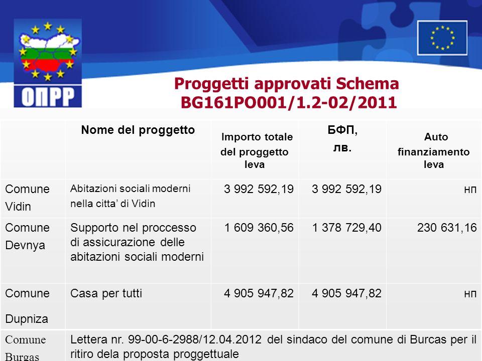 Proggetti approvati Schema BG161PO001/1.2-02/2011 Nome del proggetto Importo totale del proggetto leva БФП, лв. Auto finanziamento leva Comune Vidin A