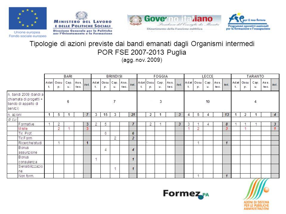 Tipologie di azioni previste dai bandi emanati dagli Organismi intermedi POR FSE 2007-2013 Puglia (agg. nov. 2009)