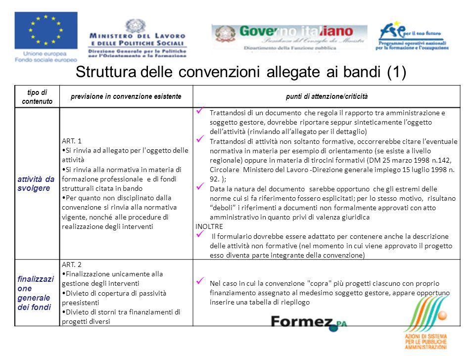 Struttura delle convenzioni allegate ai bandi (2) tipo di contenuto previsione in convenzione esistentepunti di attenzione/criticità adempime nti di avvio e comunicazi oni ART.