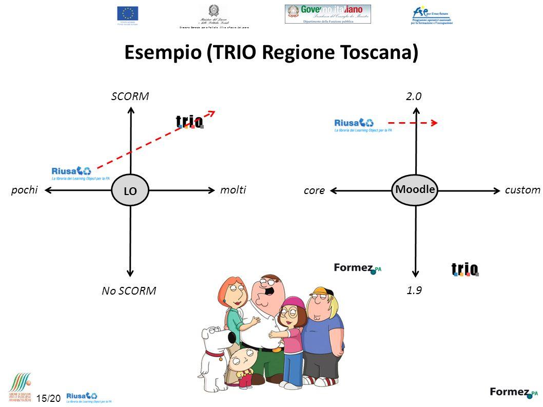 Direzione Generale per le Politiche Attive e Passive del Lavoro Esempio (TRIO Regione Toscana) SCORM No SCORM molti pochi 2.0 1.9 custom core LO Moodle 15/20