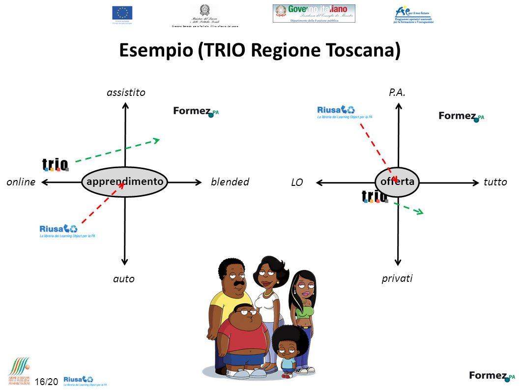 Direzione Generale per le Politiche Attive e Passive del Lavoro Esempio (TRIO Regione Toscana) assistito auto blended online P.A.