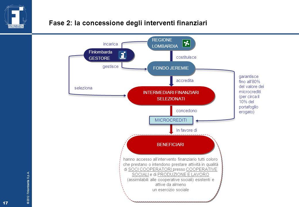 © 2012 Finlombarda S.p.A.18 COOPERATIVE Cooperative Sociali di Tipo A (ai sensi L.