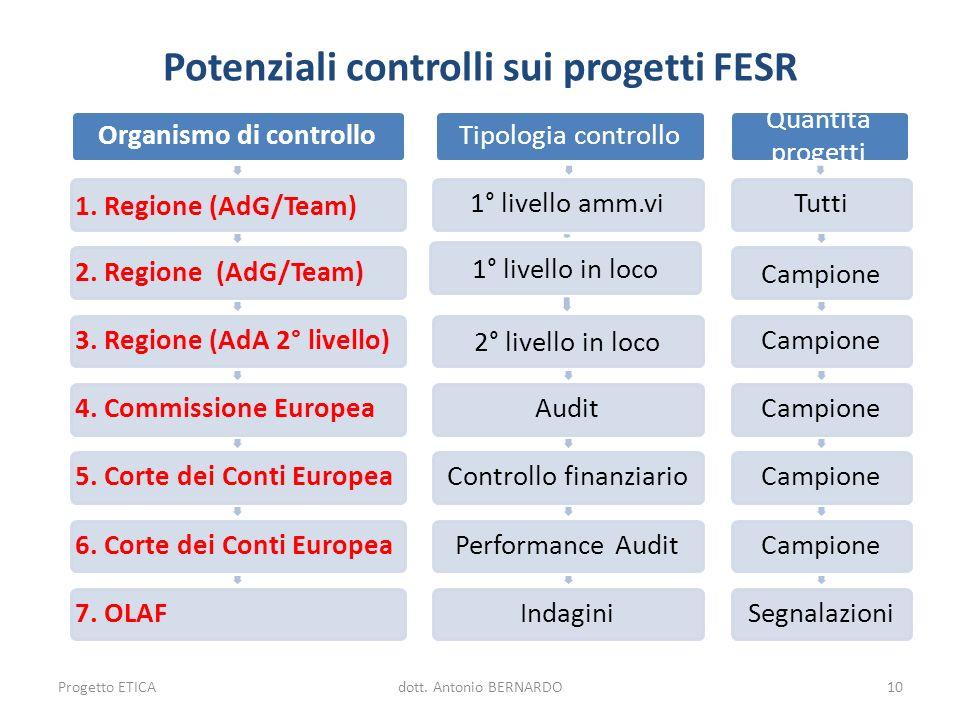 Potenziali controlli sui progetti FESR Organismo di controllo 1. Regione (AdG/Team) 2. Regione (AdG/Team)3. Regione (AdA 2° livello)4. Commissione Eur