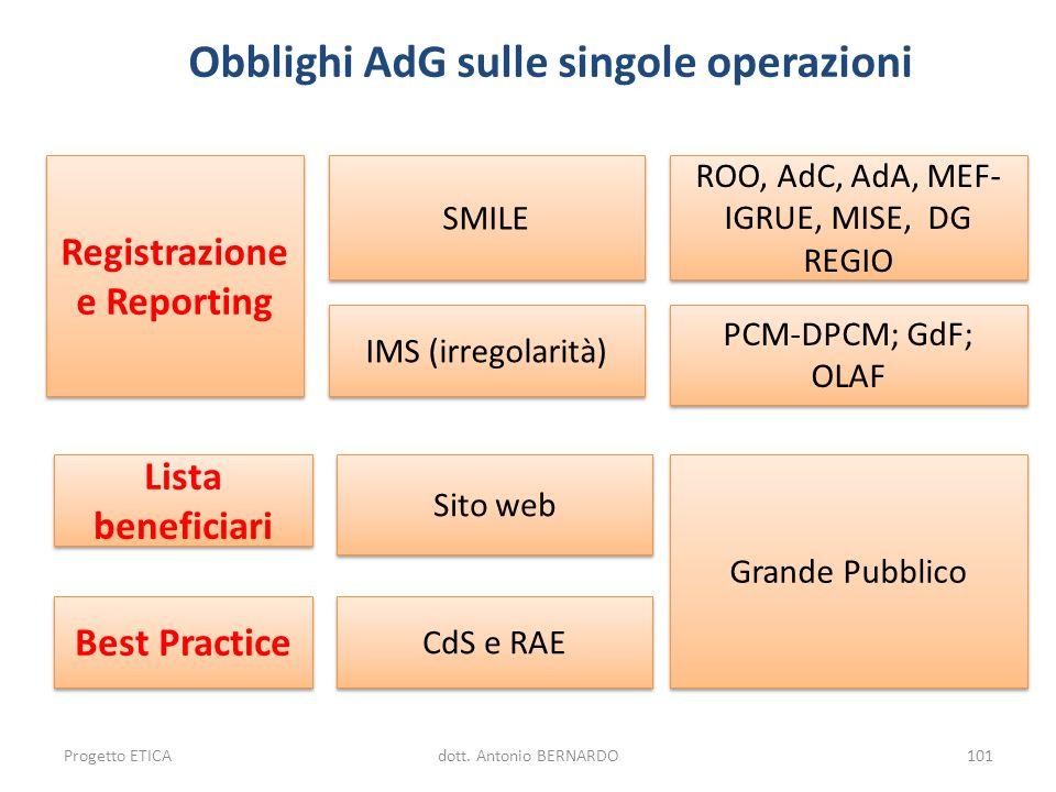 Obblighi AdG sulle singole operazioni Registrazione e Reporting Lista beneficiari Lista beneficiari Best Practice SMILE Sito web CdS e RAE Grande Pubb