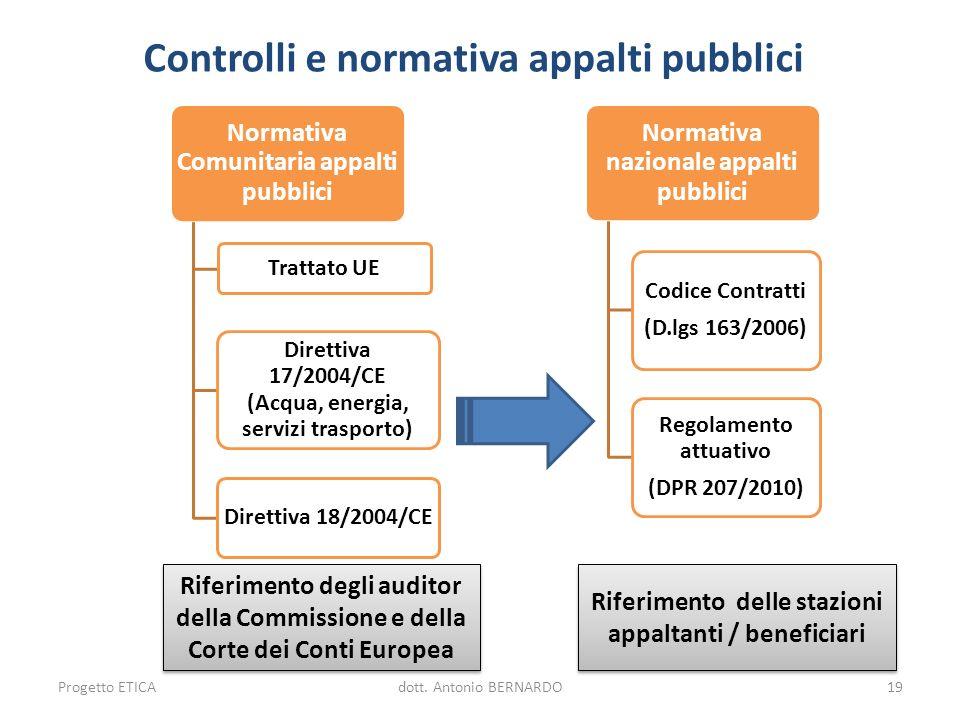 Controlli e normativa appalti pubblici Normativa Comunitaria appalti pubblici Trattato UE Direttiva 17/2004/CE (Acqua, energia, servizi trasporto) Dir