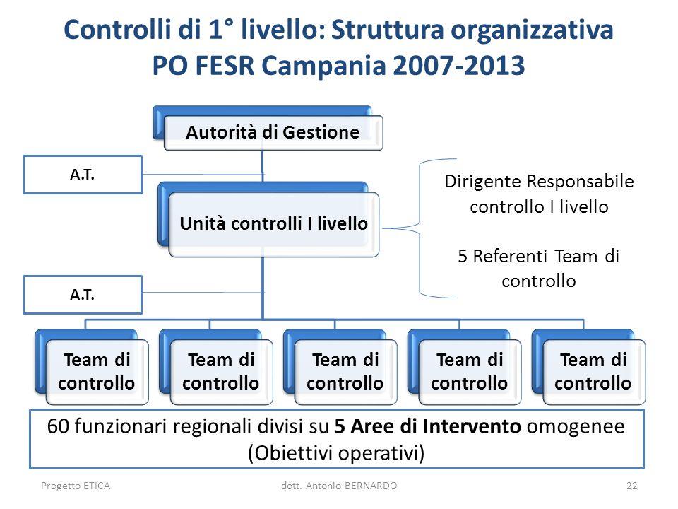 Controlli di 1° livello: Struttura organizzativa PO FESR Campania 2007-2013 Autorità di Gestione Unità controlli I livello Team di controllo Dirigente