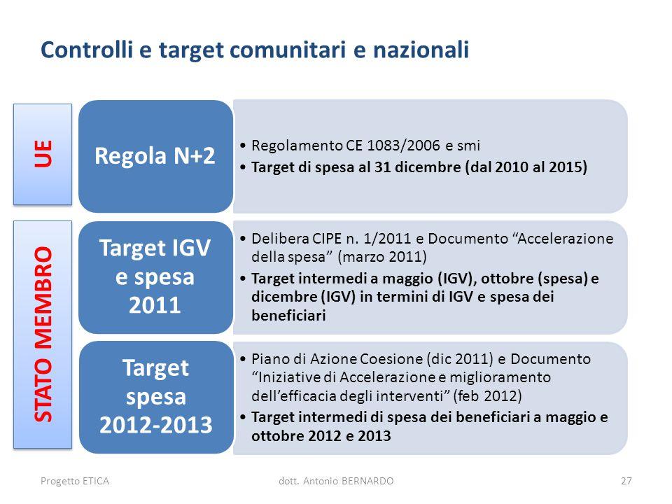Controlli e target comunitari e nazionali Regolamento CE 1083/2006 e smi Target di spesa al 31 dicembre (dal 2010 al 2015) Regola N+2 Delibera CIPE n.