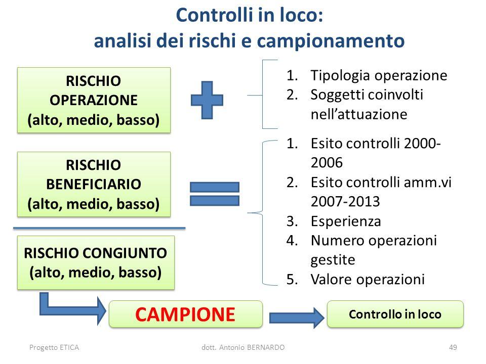 Controlli in loco: analisi dei rischi e campionamento RISCHIO OPERAZIONE (alto, medio, basso) RISCHIO OPERAZIONE (alto, medio, basso) RISCHIO BENEFICI