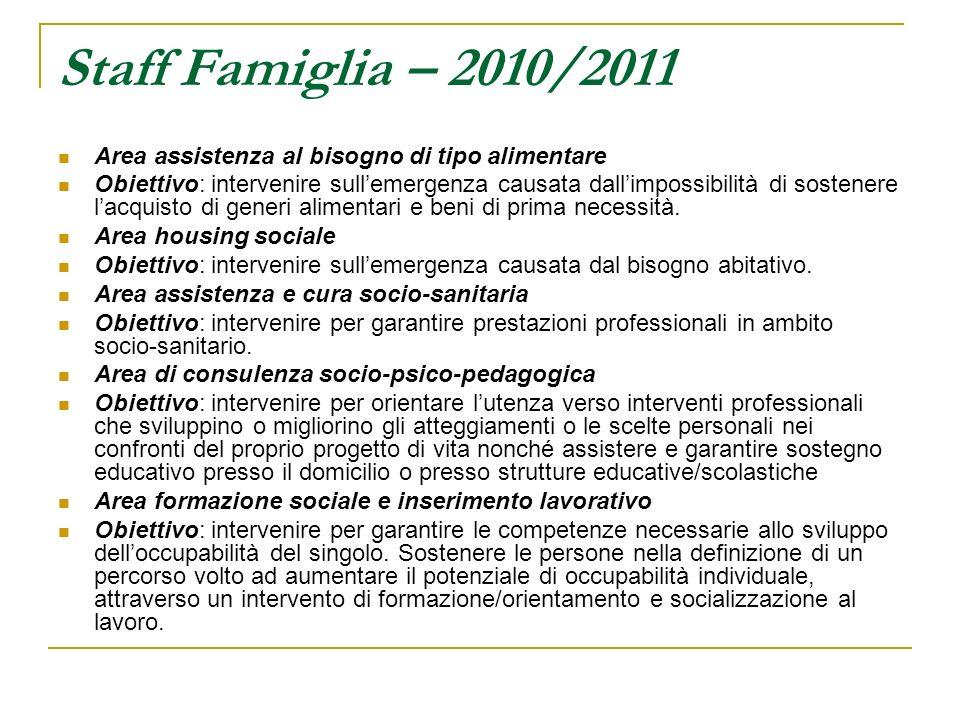 Staff Famiglia – 2010/2011 Area assistenza al bisogno di tipo alimentare Obiettivo: intervenire sullemergenza causata dallimpossibilità di sostenere lacquisto di generi alimentari e beni di prima necessità.