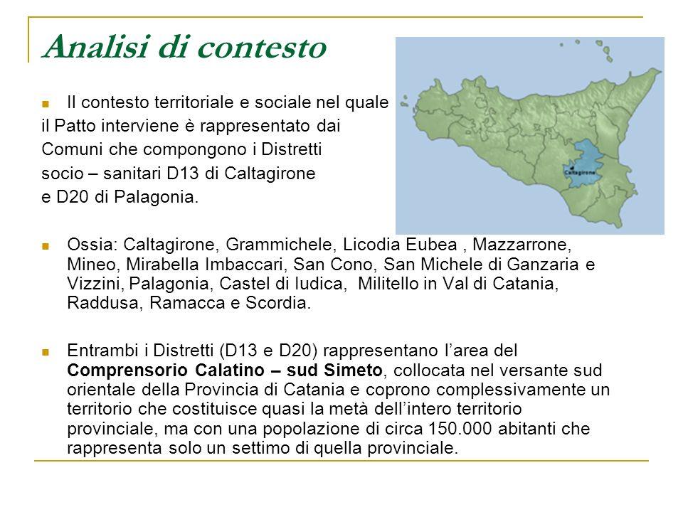 Analisi di contesto Il contesto territoriale e sociale nel quale il Patto interviene è rappresentato dai Comuni che compongono i Distretti socio – sanitari D13 di Caltagirone e D20 di Palagonia.
