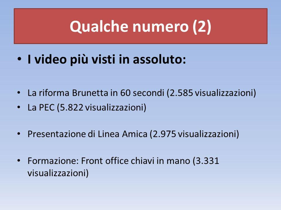 I video più visti in assoluto: La riforma Brunetta in 60 secondi (2.585 visualizzazioni) La PEC (5.822 visualizzazioni) Presentazione di Linea Amica (2.975 visualizzazioni) Formazione: Front office chiavi in mano (3.331 visualizzazioni) Qualche numero (2)