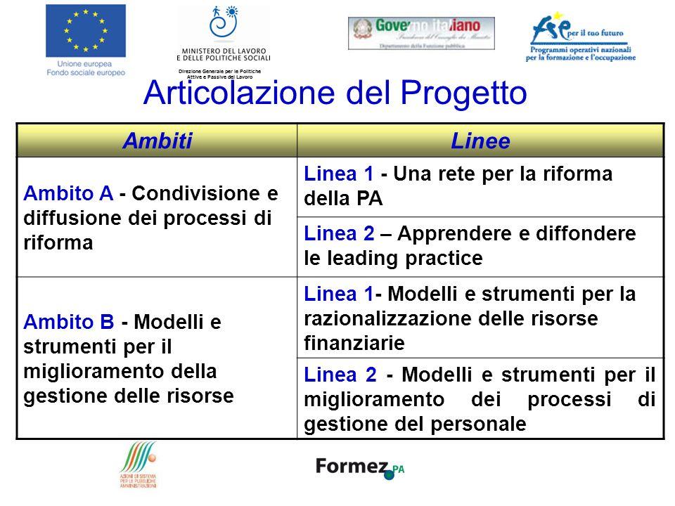 Direzione Generale per le Politiche Attive e Passive del Lavoro AmbitiLinee Ambito A - Condivisione e diffusione dei processi di riforma Linea 1 - Una