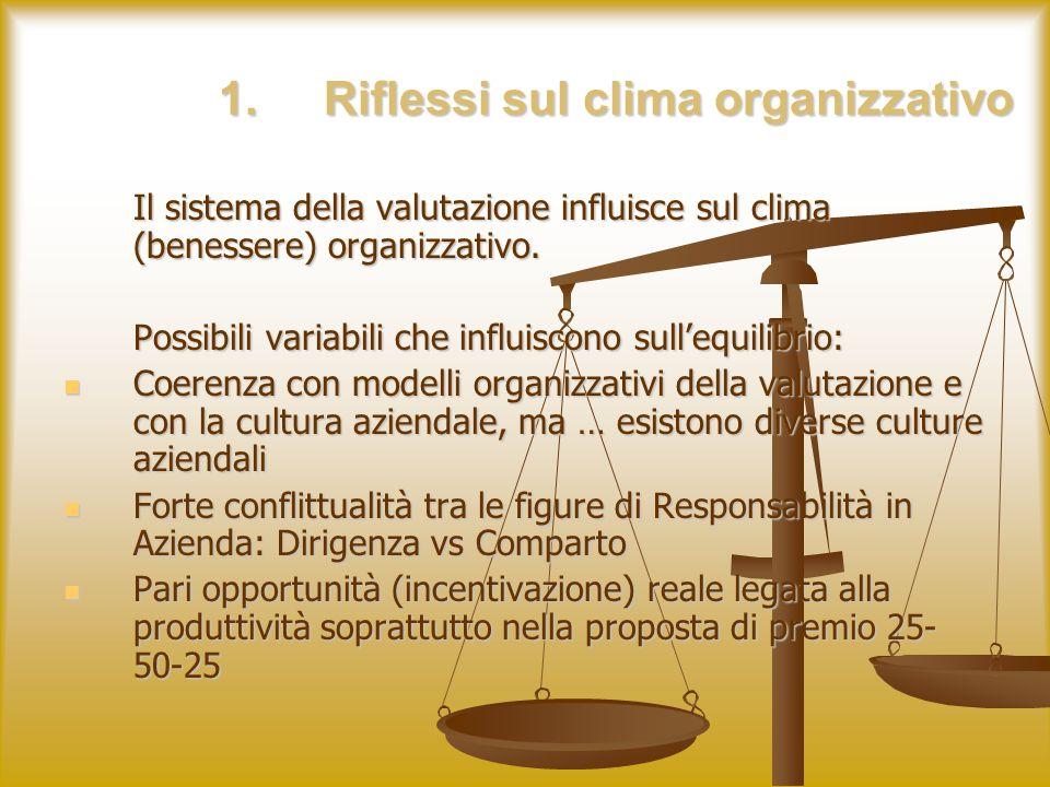 1.Riflessi sul clima organizzativo Il sistema della valutazione influisce sul clima (benessere) organizzativo.